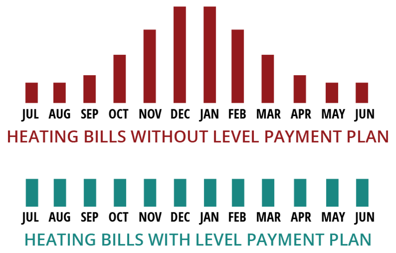 Graph Showing Heating Bills with and Without Level Propane Payment Plans